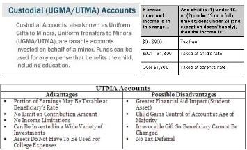 UTMA Account | UTMA Rules | UGMA UTMA Account